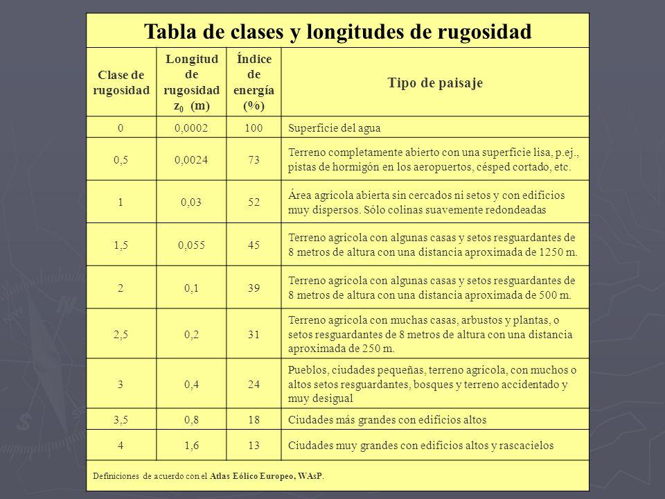 Tabla de clases y longitudes de rugosidad Longitud de rugosidad z0 (m)