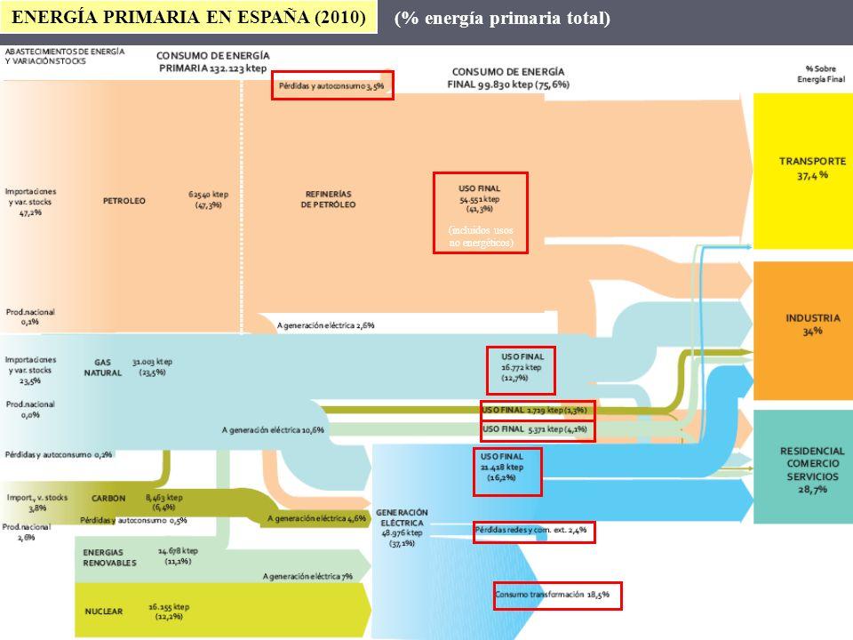 ENERGÍA PRIMARIA EN ESPAÑA (2010) (% energía primaria total)