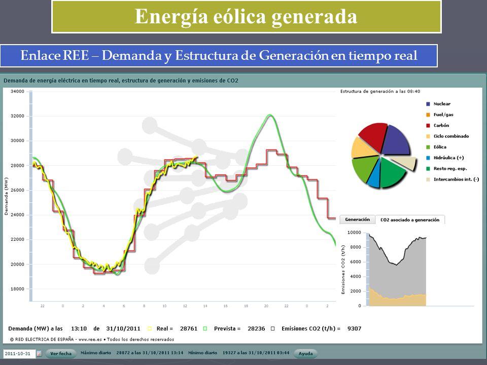 Energía eólica generada