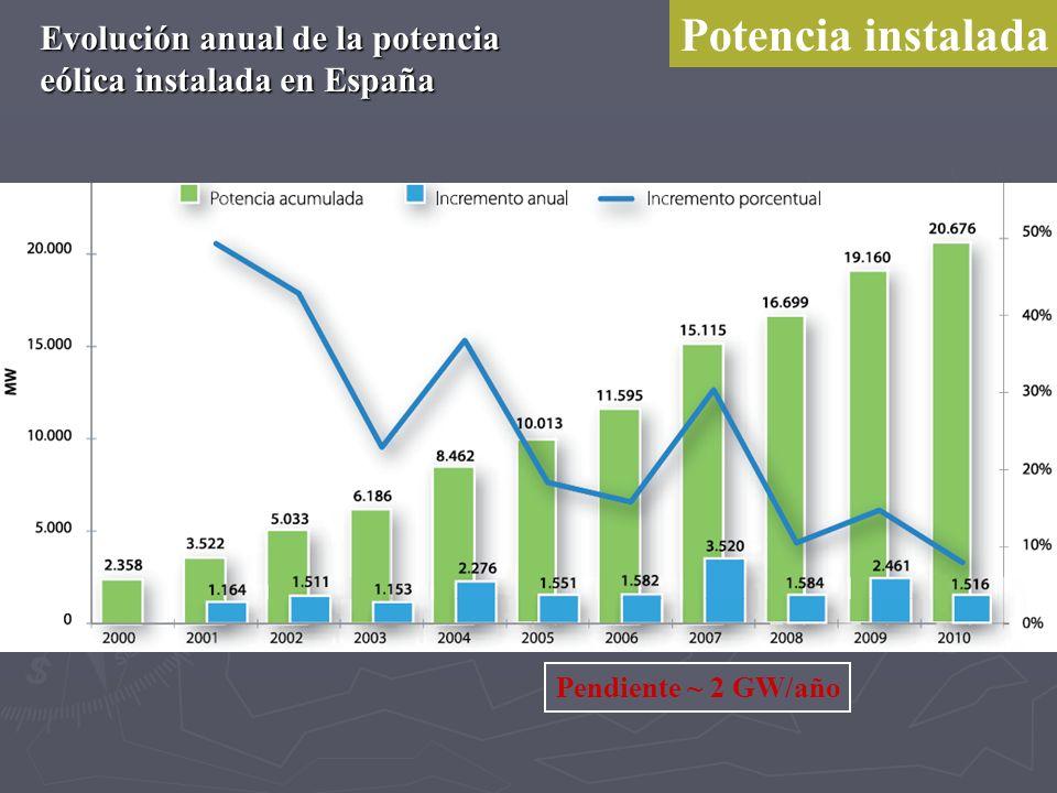 Potencia instalada Evolución anual de la potencia eólica instalada en España Pendiente ~ 2 GW/año
