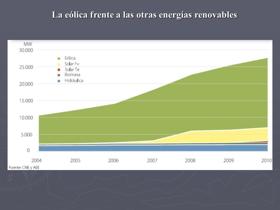 La eólica frente a las otras energías renovables