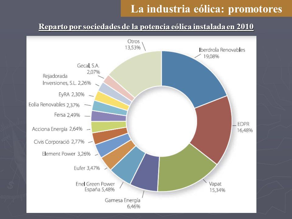 La industria eólica: promotores