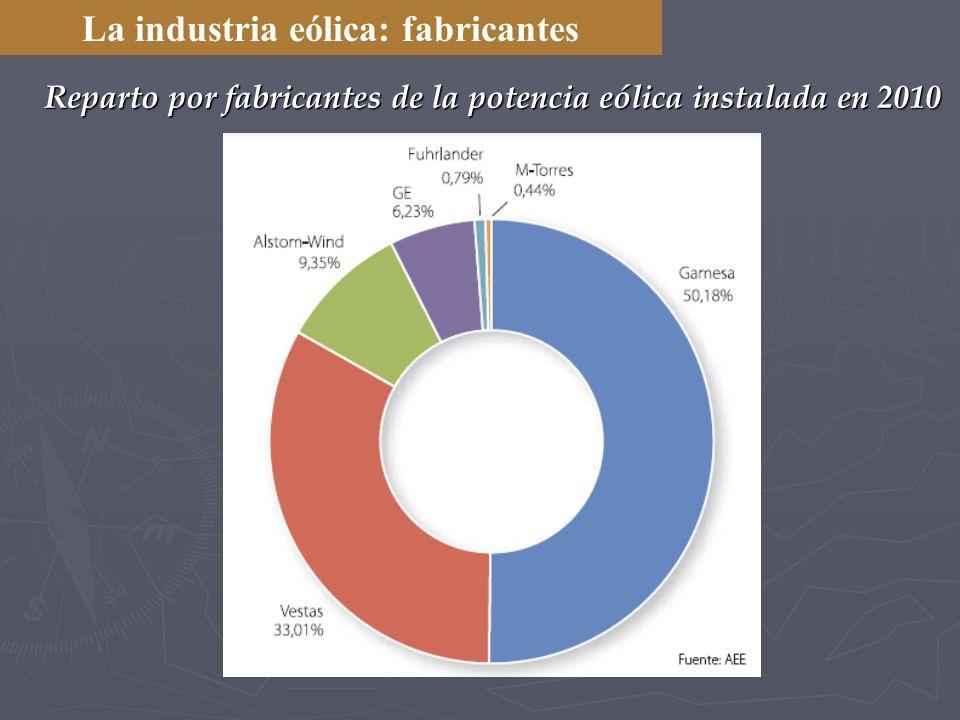 La industria eólica: fabricantes