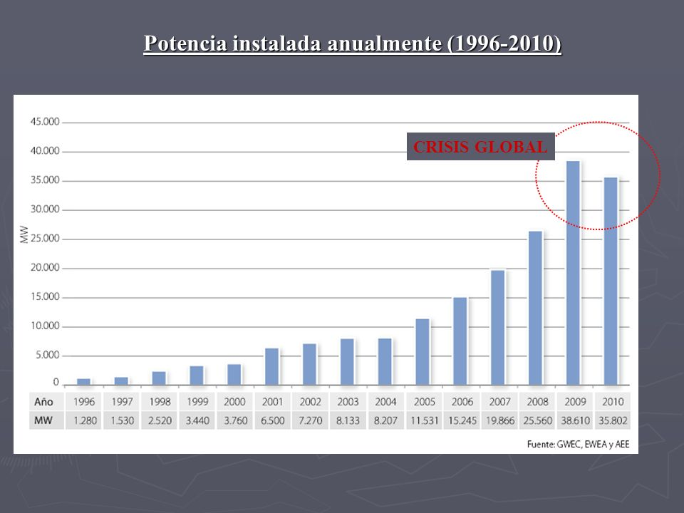 Potencia instalada anualmente (1996-2010)