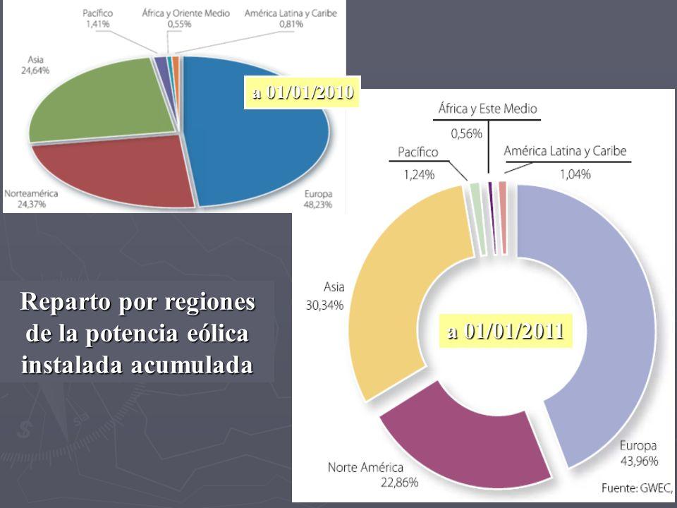 Reparto por regiones de la potencia eólica instalada acumulada