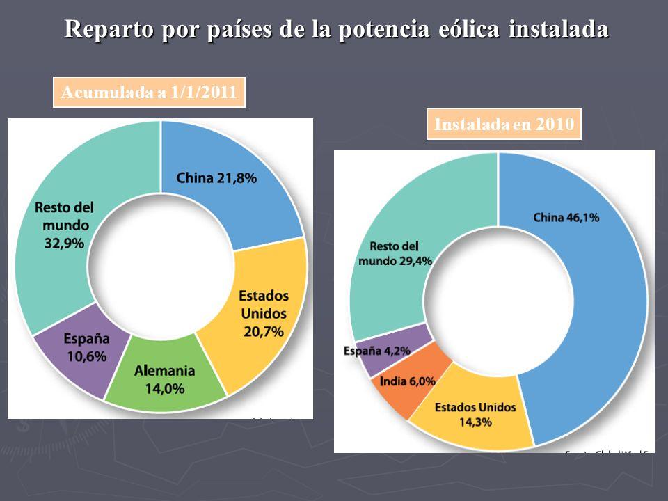 Reparto por países de la potencia eólica instalada
