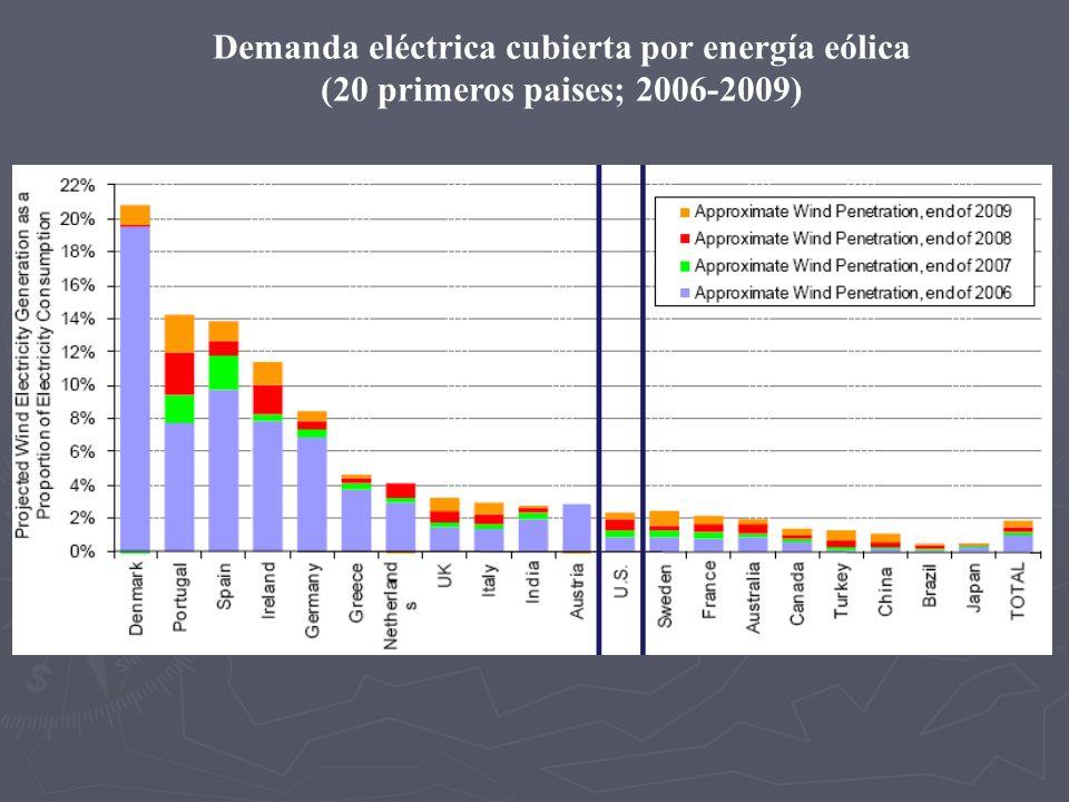 Demanda eléctrica cubierta por energía eólica