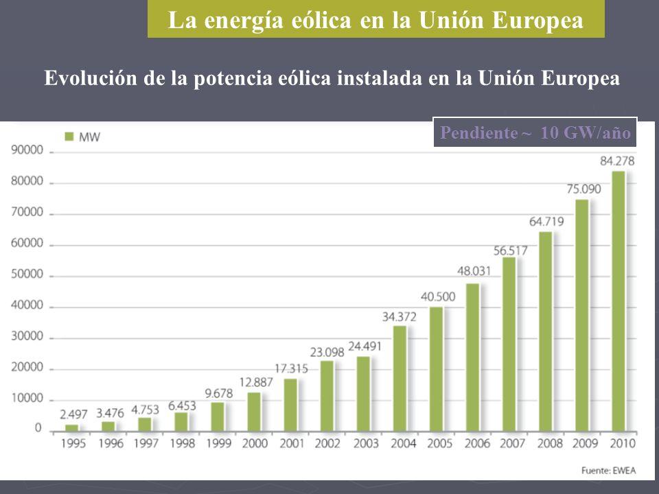 La energía eólica en la Unión Europea