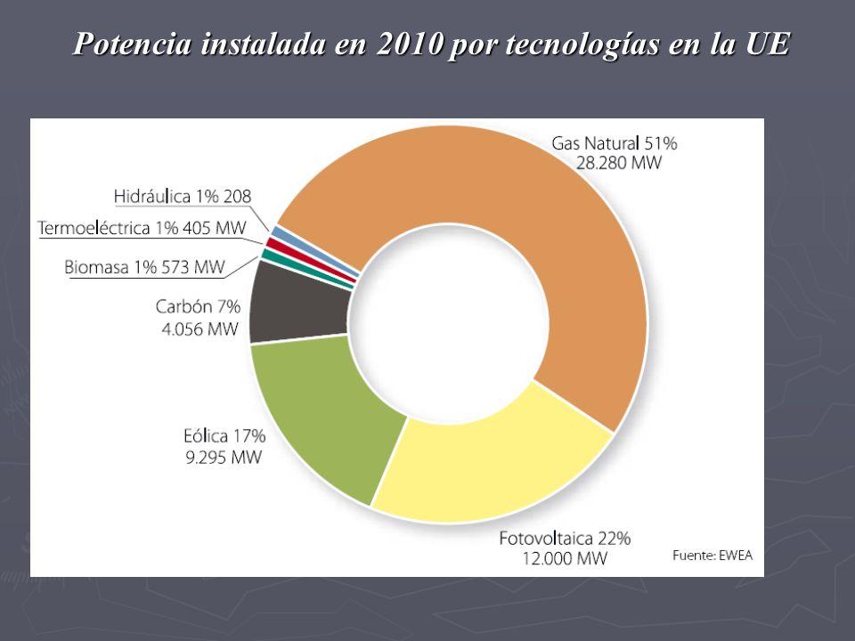 Potencia instalada en 2010 por tecnologías en la UE