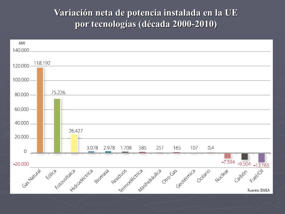 Variación neta de potencia instalada en la UE por tecnologías (década 2000-2010)