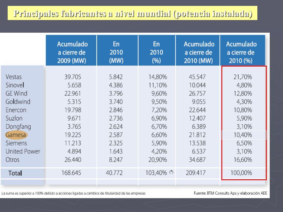 Principales fabricantes a nivel mundial (potencia instalada)