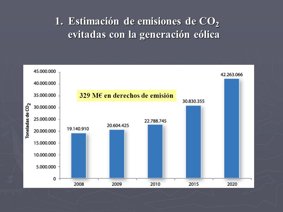 Estimación de emisiones de CO2 evitadas con la generación eólica