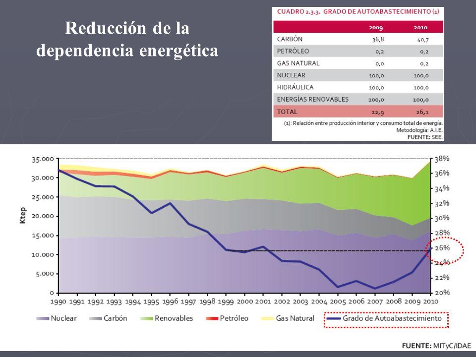 Reducción de la dependencia energética