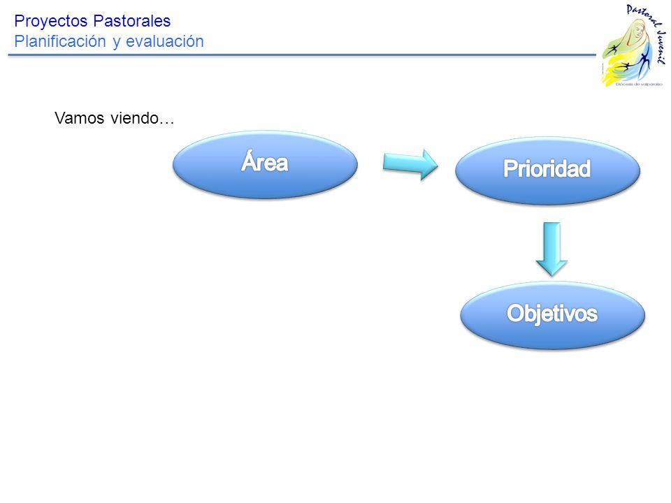 Área Prioridad Objetivos Proyectos Pastorales