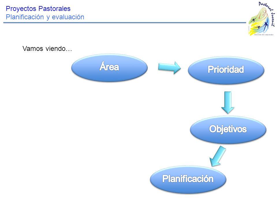 Área Prioridad Objetivos Planificación Proyectos Pastorales