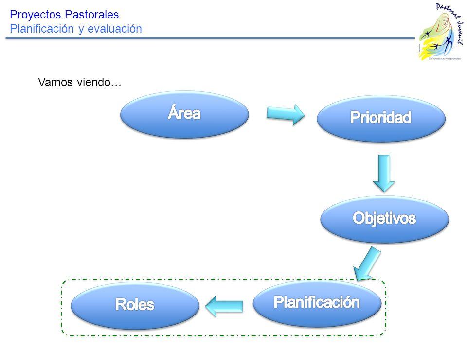 Área Prioridad Objetivos Planificación Roles Proyectos Pastorales