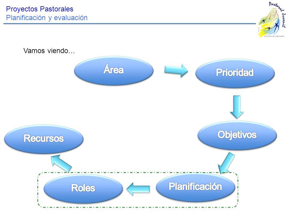 Área Prioridad Objetivos Recursos Planificación Roles