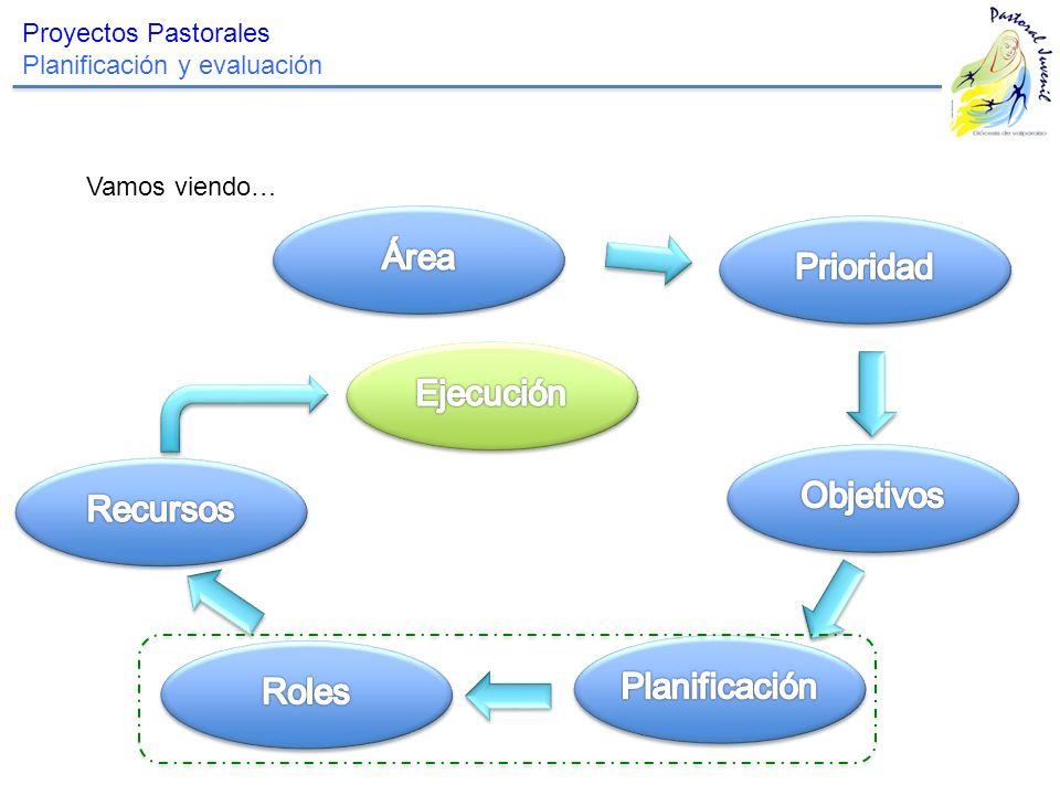 Área Prioridad Ejecución Objetivos Recursos Planificación Roles