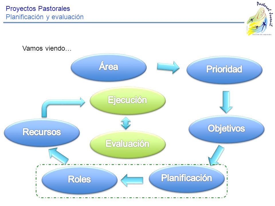 Área Prioridad Ejecución Objetivos Recursos Evaluación Planificación