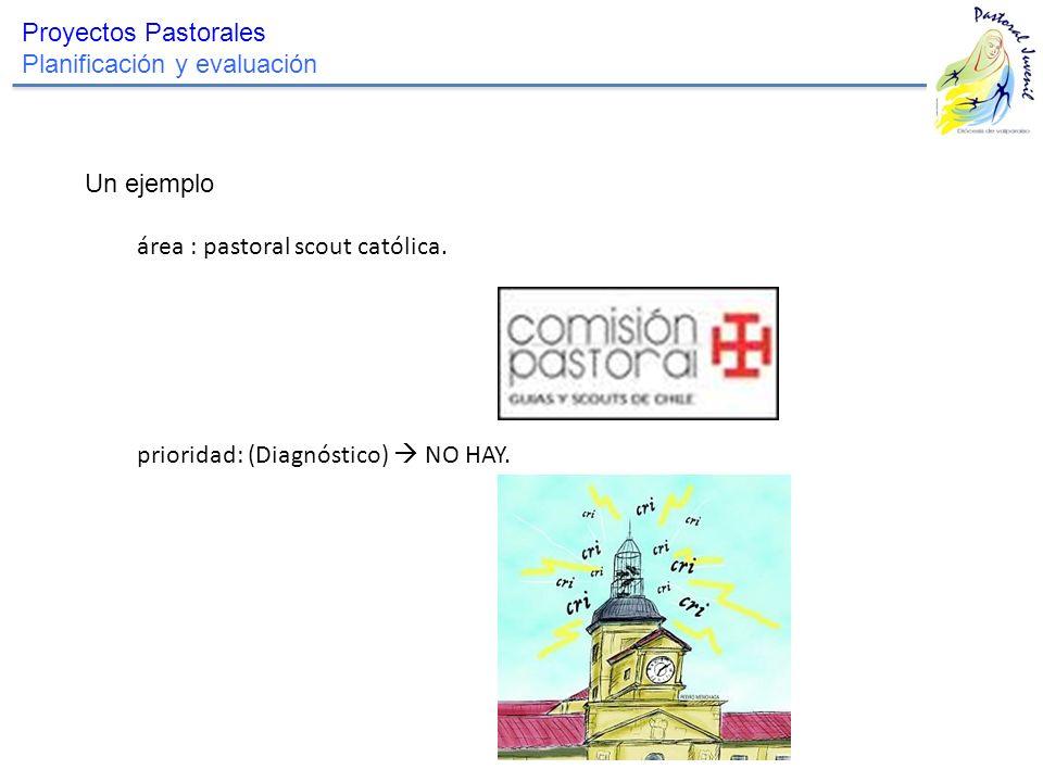 Proyectos Pastorales Planificación y evaluación. Un ejemplo.