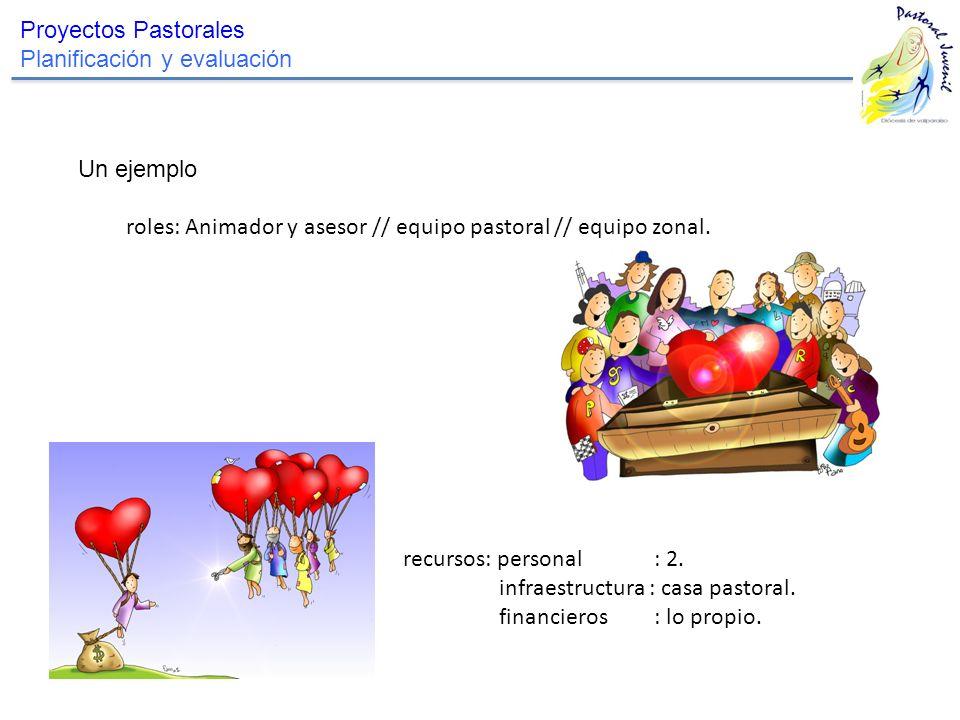 Proyectos Pastorales Planificación y evaluación. Un ejemplo. roles: Animador y asesor // equipo pastoral // equipo zonal.
