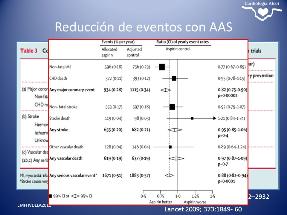 Reducción de eventos con AAS