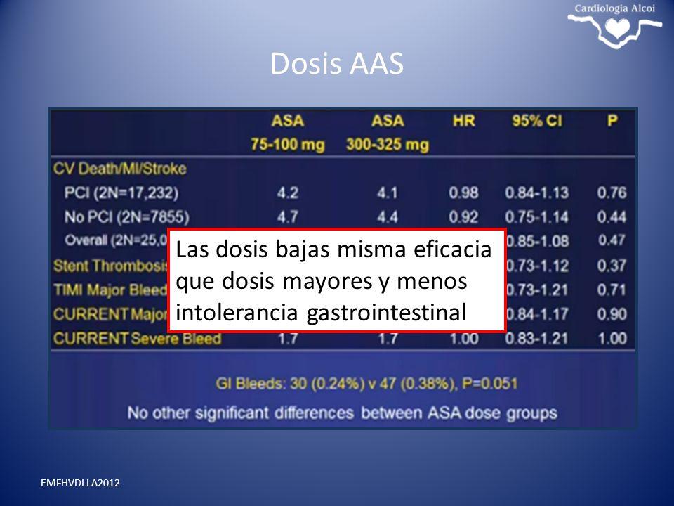 Dosis AAS Las dosis bajas misma eficacia que dosis mayores y menos intolerancia gastrointestinal. Dosis bajas.