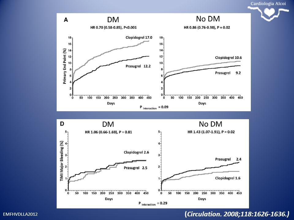 DIABÉTICOS. Greater Clinical Benefit of More Intensive Oral Antiplatelet Therapy With Prasugrel in Patients With Diabetes Mellitus in the Trial to Assess Improvement in Therapeutic Outcomes by Optimizing Platelet Inhibition With