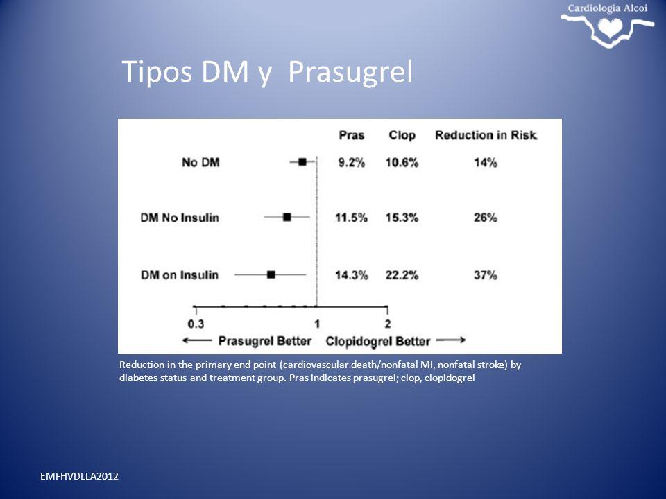 Tipos DM y Prasugrel Reduc