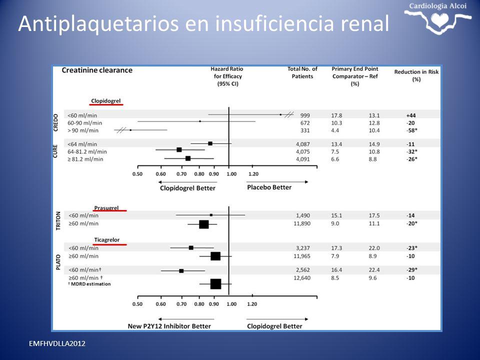 Antiplaquetarios en insuficiencia renal