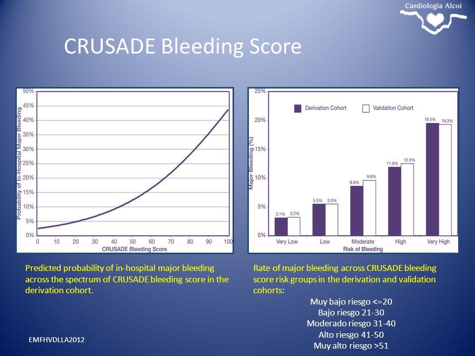 CRUSADE Bleeding Score