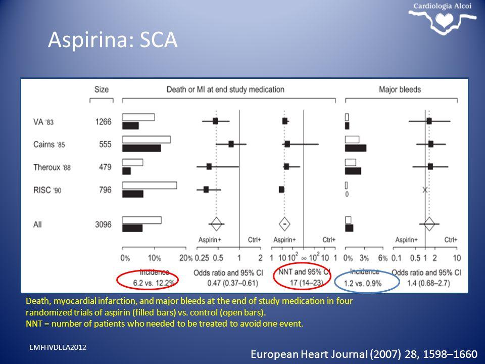 Aspirina: SCA European Heart Journal (2007) 28, 1598–1660