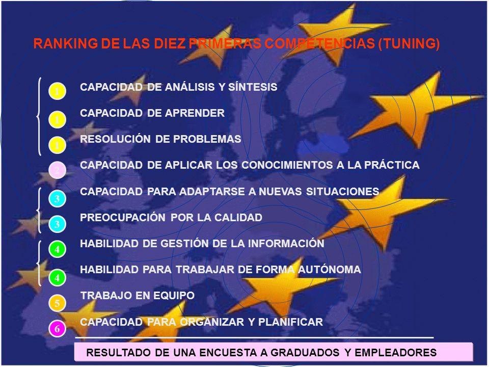 RANKING DE LAS DIEZ PRIMERAS COMPETENCIAS (TUNING)