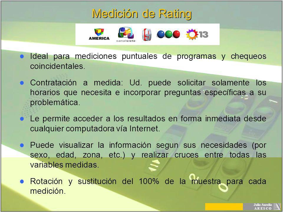 Medición de Rating Ideal para mediciones puntuales de programas y chequeos coincidentales.