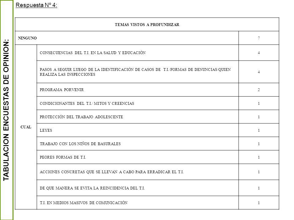 TEMAS VISTOS A PROFUNDIZAR TABULACION ENCUESTAS DE OPINION: