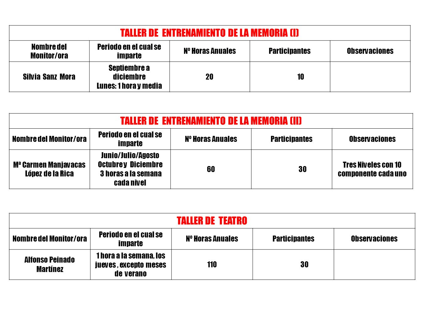 TALLER DE ENTRENAMIENTO DE LA MEMORIA (I)
