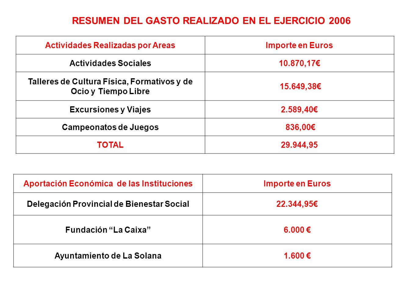RESUMEN DEL GASTO REALIZADO EN EL EJERCICIO 2006