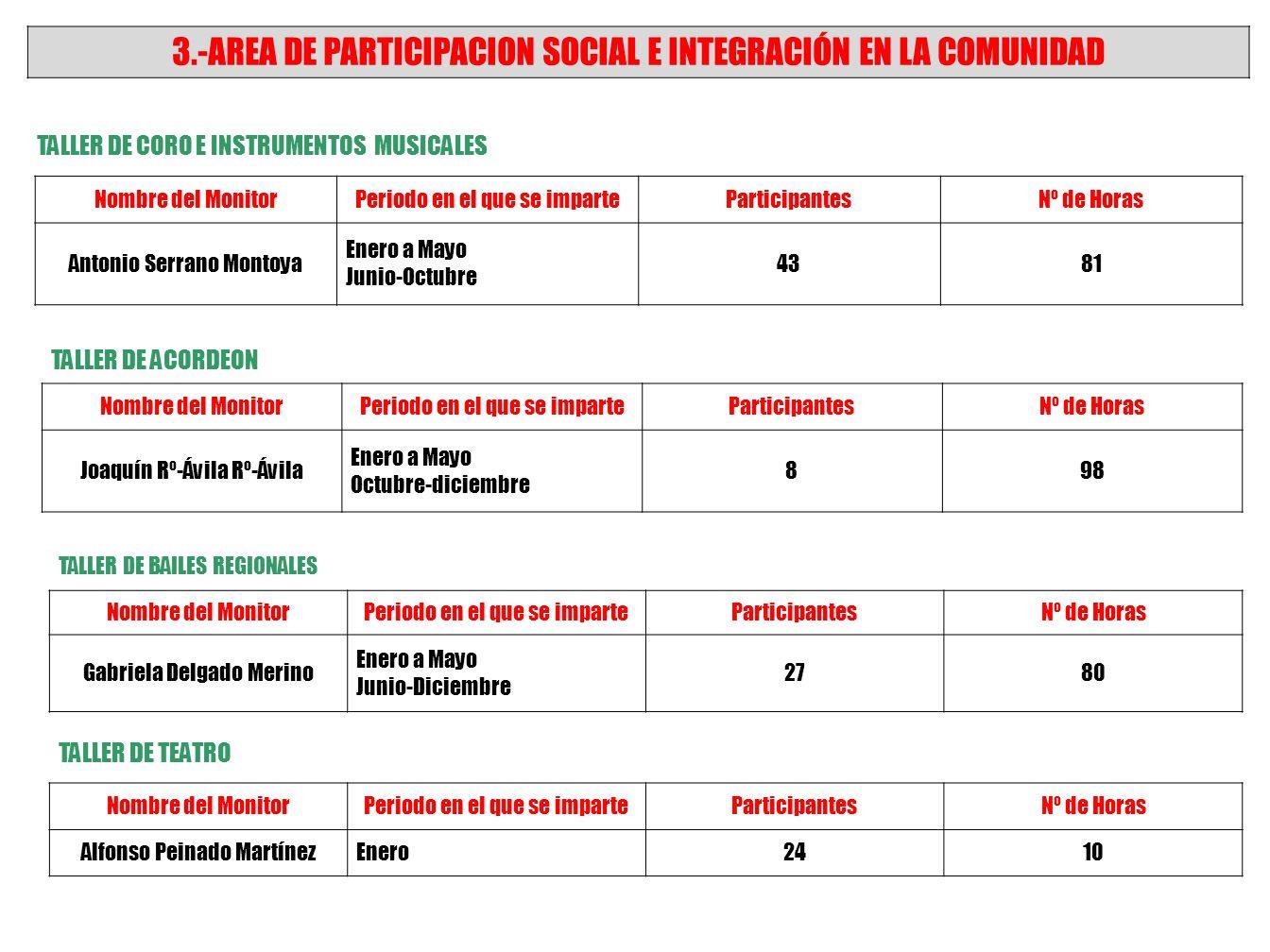 3.-AREA DE PARTICIPACION SOCIAL E INTEGRACIÓN EN LA COMUNIDAD