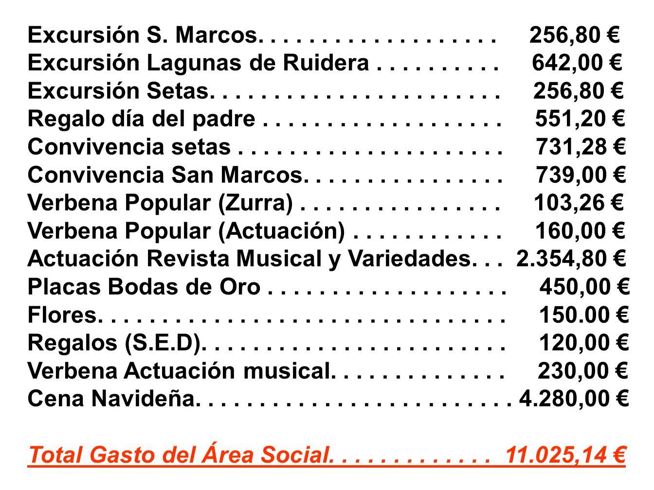 Excursión S. Marcos. . . . . . . . . . . . . . . . . . . 256,80 € Excursión Lagunas de Ruidera . . . . . . . . . . 642,00 €