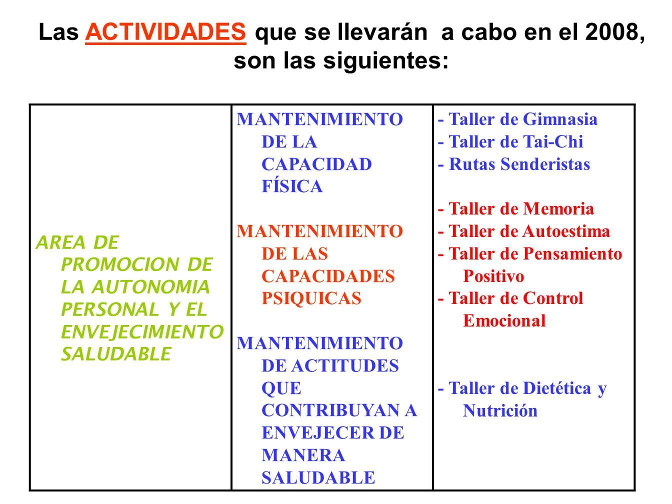 Las ACTIVIDADES que se llevarán a cabo en el 2008, son las siguientes: