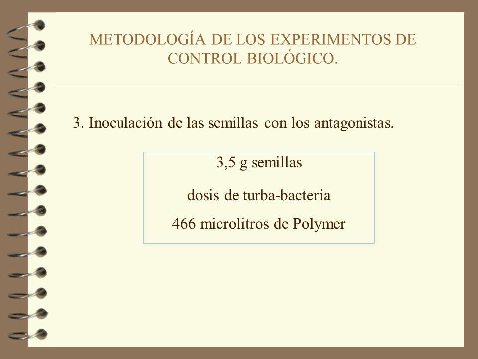 METODOLOGÍA DE LOS EXPERIMENTOS DE CONTROL BIOLÓGICO.