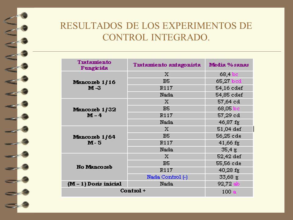 RESULTADOS DE LOS EXPERIMENTOS DE CONTROL INTEGRADO.