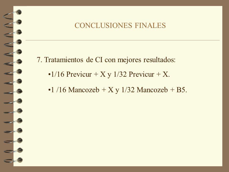 CONCLUSIONES FINALES 7. Tratamientos de CI con mejores resultados: 1/16 Previcur + X y 1/32 Previcur + X.