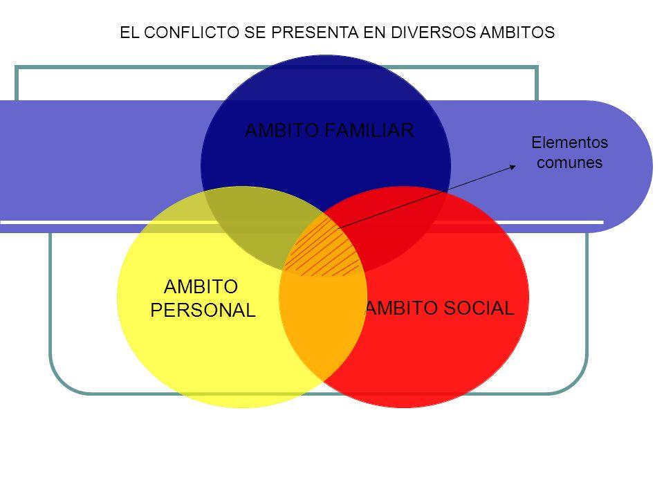 EL CONFLICTO SE PRESENTA EN DIVERSOS AMBITOS