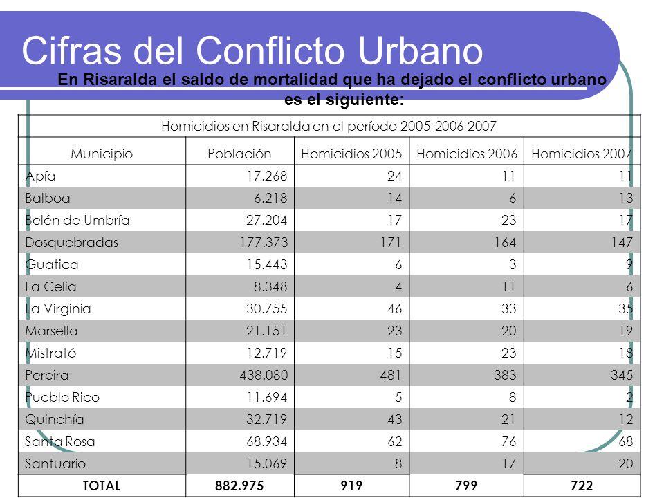 Cifras del Conflicto Urbano