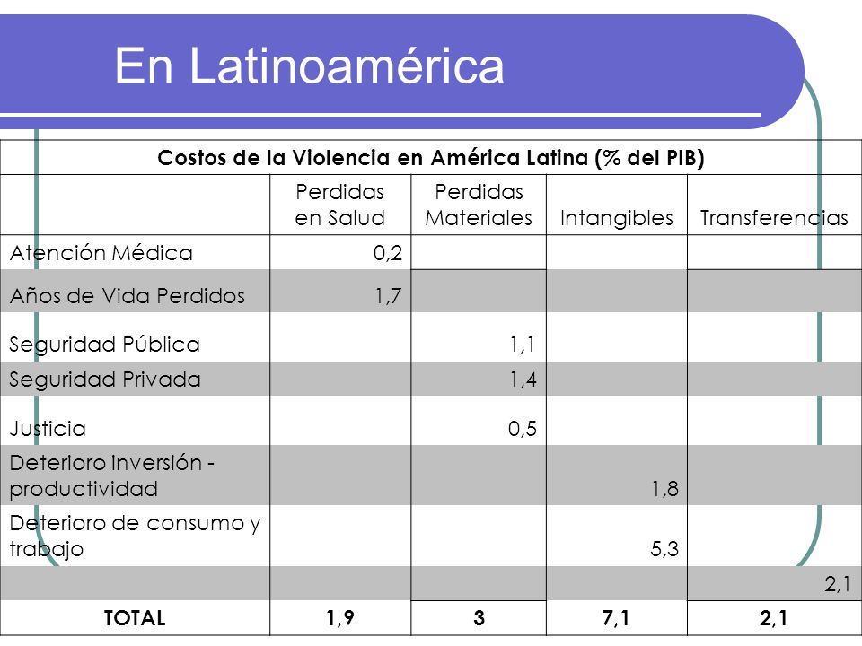 Costos de la Violencia en América Latina (% del PIB)