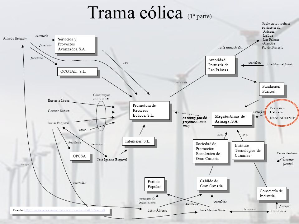 Trama eólica (1ª parte) Servicios y Proyectos Avanzados, S.A.