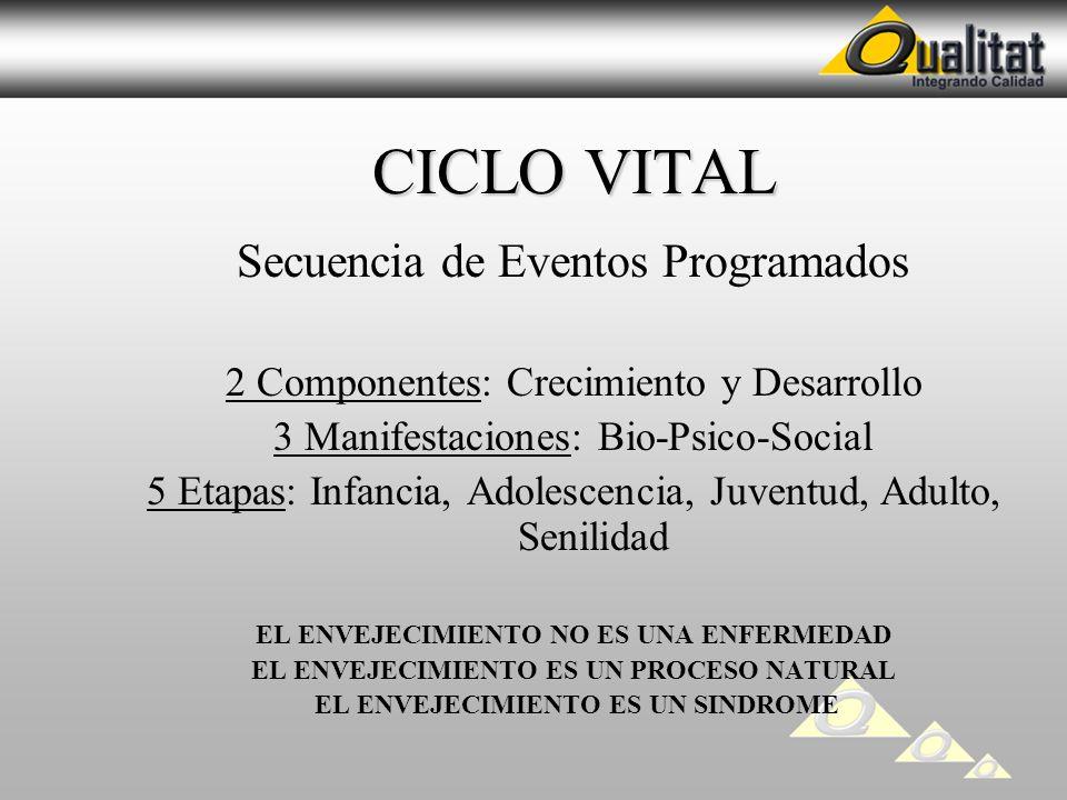 CICLO VITAL Secuencia de Eventos Programados