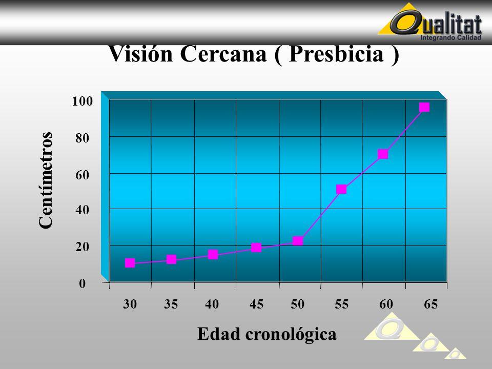 Visión Cercana ( Presbicia )