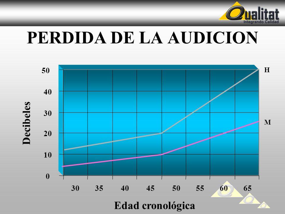 PERDIDA DE LA AUDICION Decibeles Edad cronológica 50 40 30 20 10